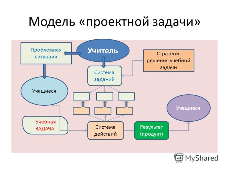 Модель «проектной задачи» Система заданий Учебная ЗАДАЧА Учитель Учащиеся Система действий Учащиеся Результат (продукт) Стратегия решения учебной задачи Проблемная ситуация