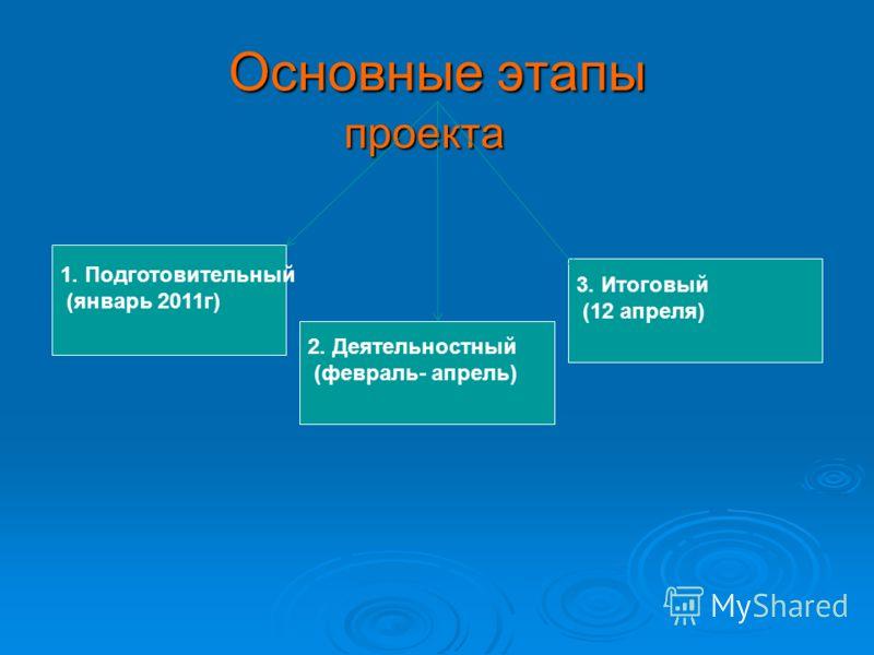 Основные этапы проекта проекта 3. Итоговый (12 апреля) 2. Деятельностный (февраль- апрель) 1. Подготовительный (январь 2011г)