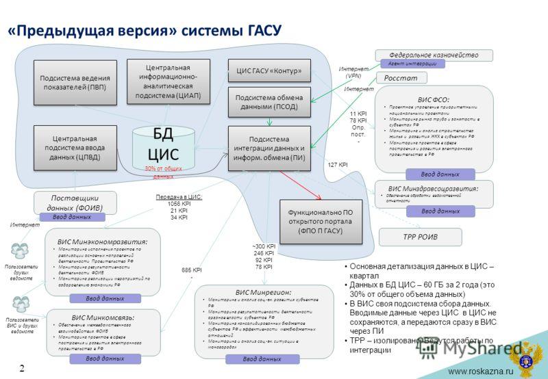 www.roskazna.ru «Предыдущая версия» системы ГАСУ 2 Центральная информационно- аналитическая подсистема (ЦИАП) Центральная подсистема ввода данных (ЦПВД) Подсистема ведения показателей (ПВП) Подсистема интеграции данных и информ. обмена (ПИ) БД ЦИС 30