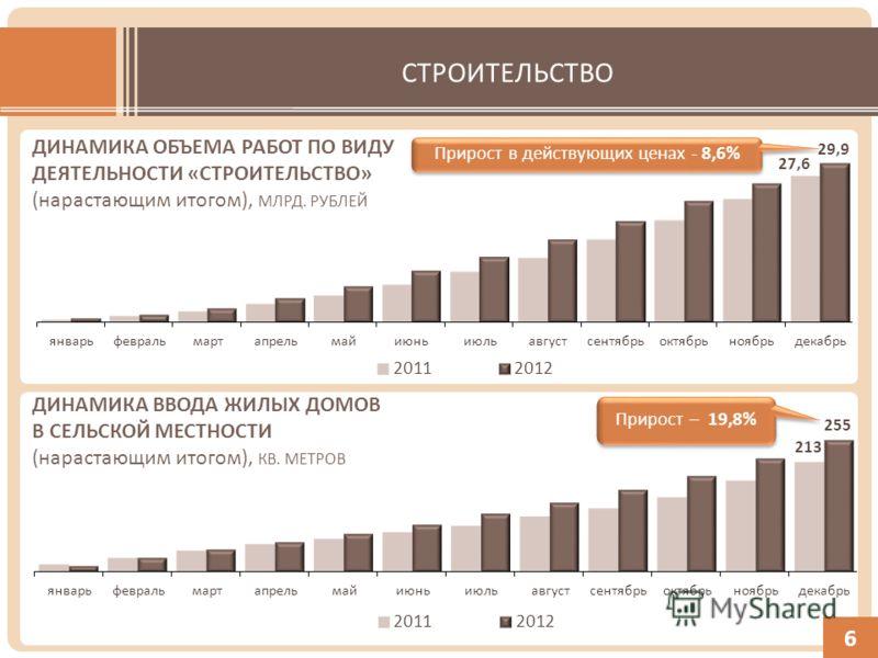 СТРОИТЕЛЬСТВО 6 Прирост – 19,8% ДИНАМИКА ВВОДА ЖИЛЫХ ДОМОВ В СЕЛЬСКОЙ МЕСТНОСТИ (нарастающим итогом), КВ. МЕТРОВ Прирост в действующих ценах - 8,6% ДИНАМИКА ОБЪЕМА РАБОТ ПО ВИДУ ДЕЯТЕЛЬНОСТИ «СТРОИТЕЛЬСТВО» (нарастающим итогом), МЛРД. РУБЛЕЙ