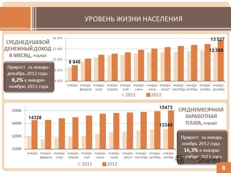 УРОВЕНЬ ЖИЗНИ НАСЕЛЕНИЯ Прирост за январь- декабрь 2012 года - 8,2% к январю- ноябрю 2011 года СРЕДНЕМЕСЯЧНАЯ ЗАРАБОТНАЯ ПЛАТА, РУБЛЕЙ Прирост за январь- ноябрь 2012 года - 16,3% к январю- ноябрю 2011 года Прирост за январь- ноябрь 2012 года - 16,3%