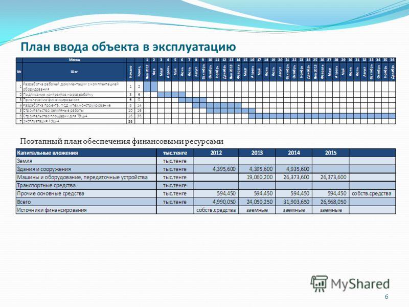 План ввода объекта в эксплуатацию Поэтапный план обеспечения финансовыми ресурсами 6
