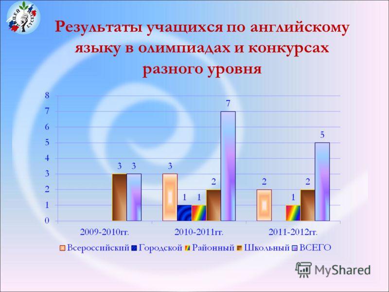 Результаты учащихся по английскому языку в олимпиадах и конкурсах разного уровня