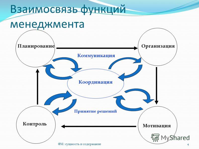 Взаимосвязь функций менеджмента ФМ: сущность и содержание4 ПланированиеОрганизация Мотивация Контроль Координация Коммуникация Принятие решений