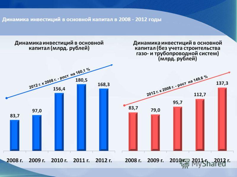 Динамика инвестиций в основной капитал в 2008 - 2012 годы 2012 г. к 2008 г. - рост на 160,1 % 2012 г. к 2008 г. - рост на 149,6 %