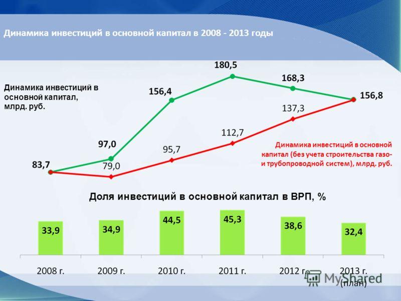 Доля инвестиций в основной капитал в ВРП, % Динамика инвестиций в основной капитал (без учета строительства газо- и трубопроводной систем), млрд. руб. Динамика инвестиций в основной капитал, млрд. руб. Динамика инвестиций в основной капитал в 2008 -