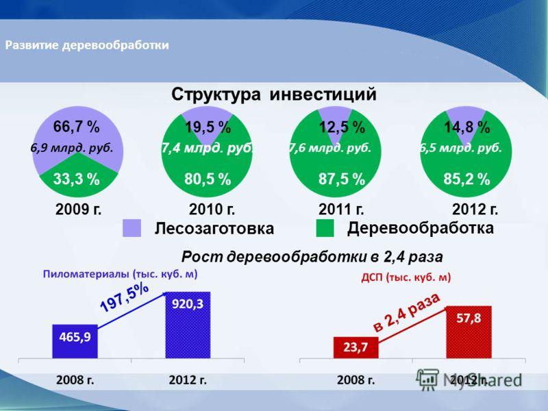 Структура инвестиций 2009 г. 2010 г. 2011 г. 2012 г. Лесозаготовка Деревообработка Рост деревообработки в 2,4 раза 6,9 млрд. руб. 7,4 млрд. руб. 7,6 млрд. руб.6,5 млрд. руб. 66,7 % 33,3 % 19,5 %12,5 %14,8 % 80,5 %87,5 %85,2 % 197,5% в 2,4 раза Развит