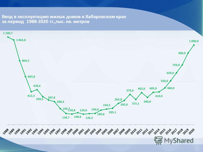 Ввод в эксплуатацию жилых домов в Хабаровском крае за период 1988-2020 гг.,тыс. кв. метров