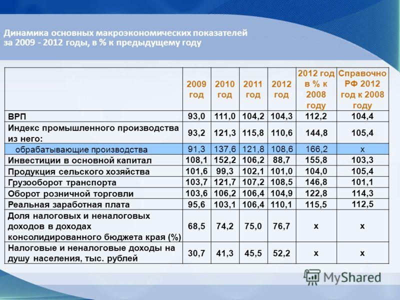 Динамика основных макроэкономических показателей за 2009 - 2012 годы, в % к предыдущему году 2009 год 2010 год 2011 год 2012 год 2012 год в % к 2008 году Справочно РФ 2012 год к 2008 году ВРП93,0111,0104,2104,3112,2104,4 Индекс промышленного производ