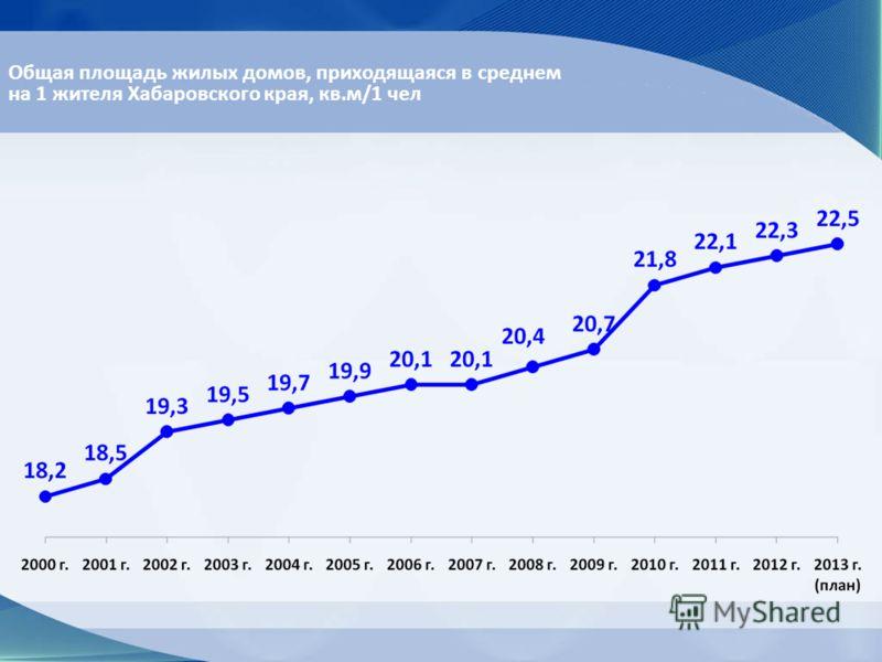 Общая площадь жилых домов, приходящаяся в среднем на 1 жителя Хабаровского края, кв.м/1 чел