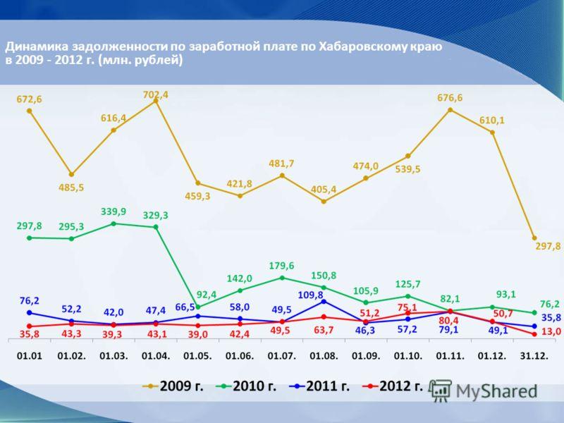 Динамика задолженности по заработной плате по Хабаровскому краю в 2009 - 2012 г. (млн. рублей)