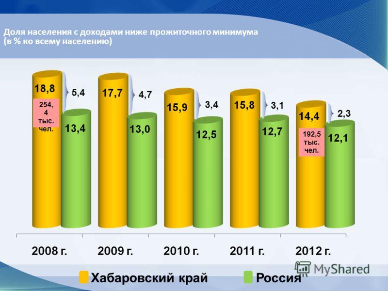 4,7 3,4 3,1 2,3 Хабаровский крайРоссия 5,4 Доля населения с доходами ниже прожиточного минимума (в % ко всему населению) 254, 4 тыс. чел. 192,5 тыс. чел.
