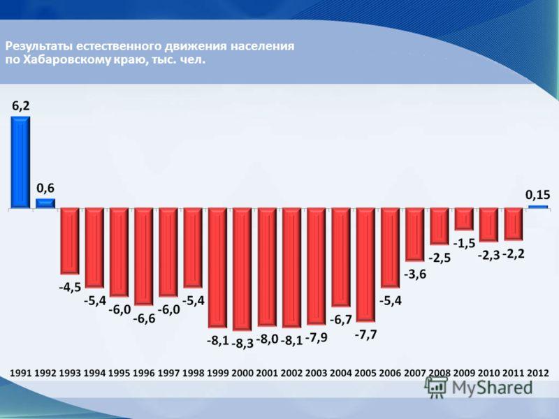 Результаты естественного движения населения по Хабаровскому краю, тыс. чел.