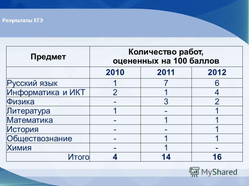 Предмет Количество работ, оцененных на 100 баллов 201020112012 Русский язык176 Информатика и ИКТ214 Физика-32 Литература1-1 Математика-11 История--1 Обществознание-11 Химия-1- Итого41416 Результаты ЕГЭ