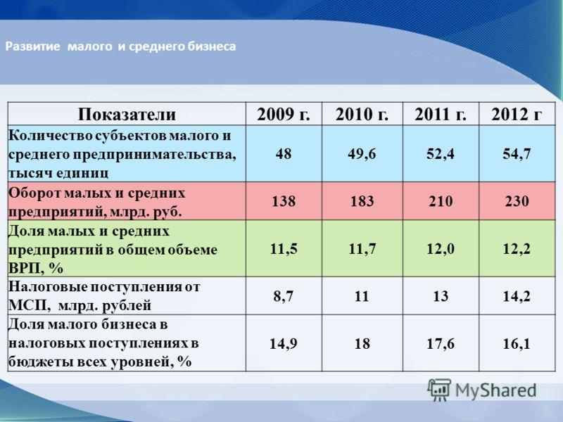 Показатели2009 г 2010 г 2011 г 2012 г
