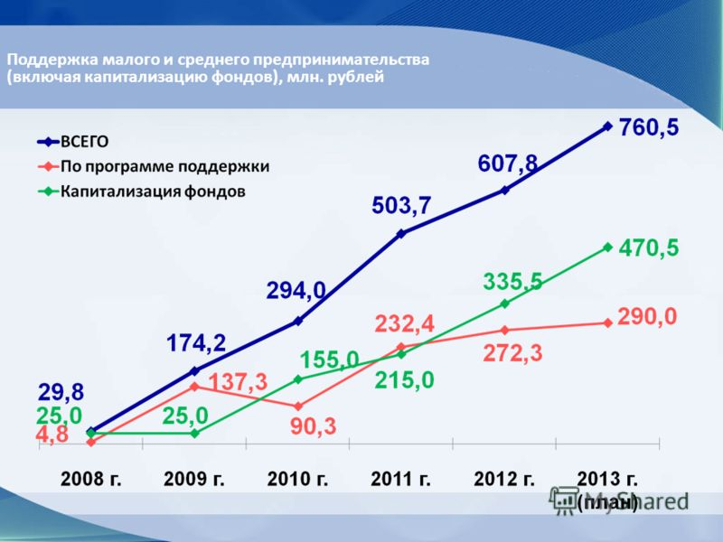 Поддержка малого и среднего предпринимательства (включая капитализацию фондов), млн. рублей