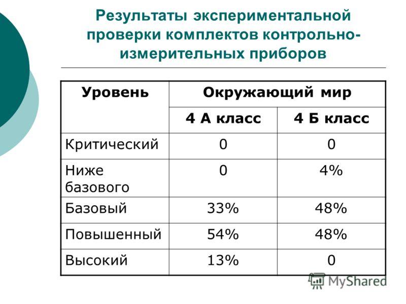 Результаты экспериментальной проверки комплектов контрольно- измерительных приборов УровеньОкружающий мир 4 А класс4 Б класс Критический00 Ниже базового 04% Базовый33%48% Повышенный54%48% Высокий13%0
