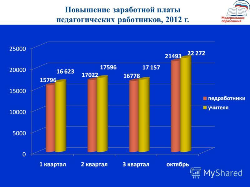 Повышение заработной платы педагогических работников, 2012 г.