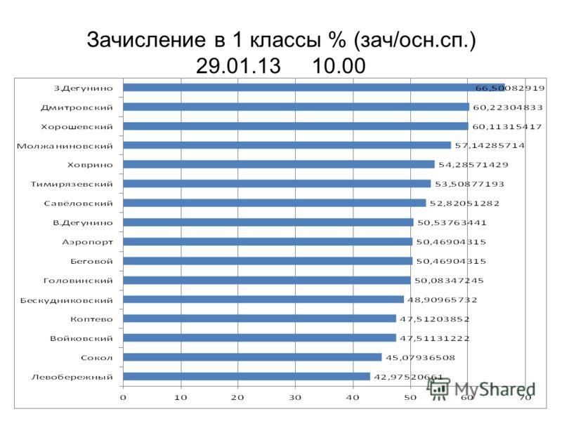 Зачисление в 1 классы % (зач/осн.сп.) 29.01.13 10.00