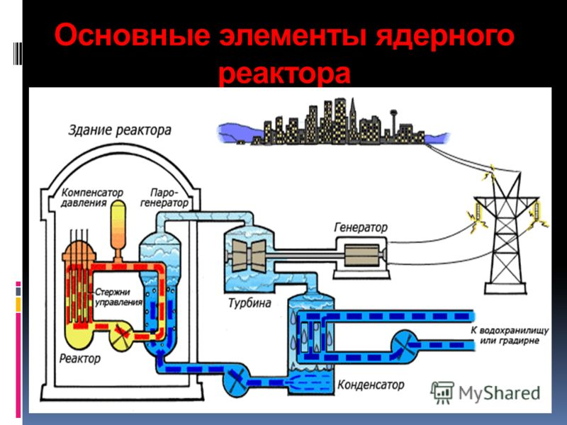 Основные элементы ядерного реактора
