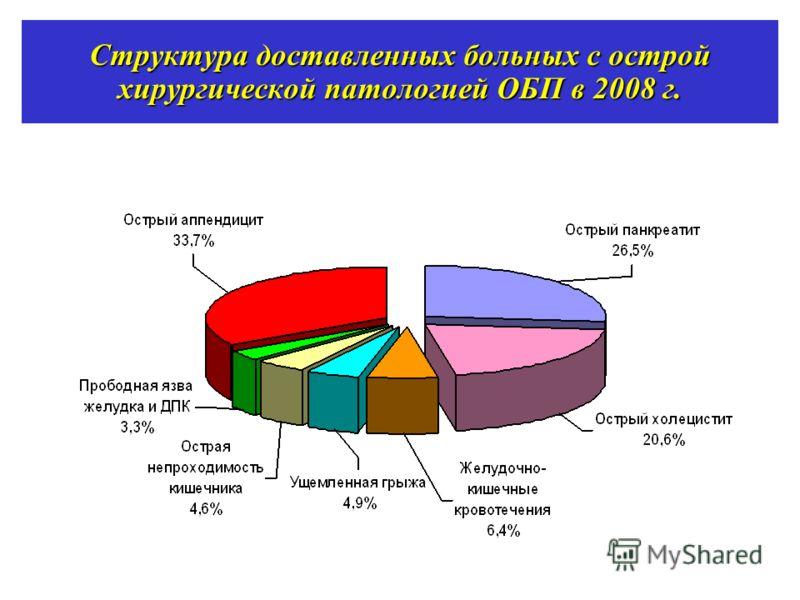 Структура доставленных больных с острой хирургической патологией ОБП в 2008 г.