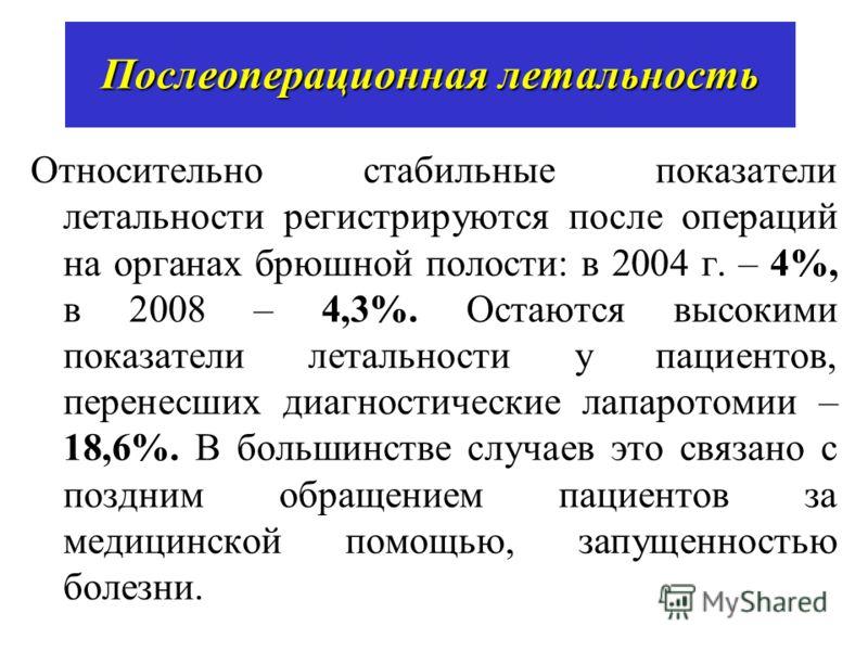 Послеоперационная летальность Относительно стабильные показатели летальности регистрируются после операций на органах брюшной полости: в 2004 г. – 4%, в 2008 – 4,3%. Остаются высокими показатели летальности у пациентов, перенесших диагностические лап
