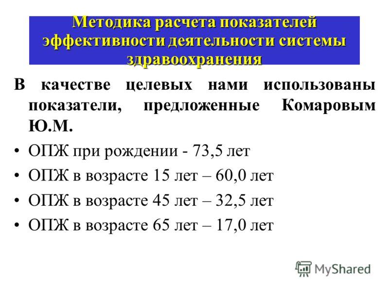 Методика расчета показателей эффективности деятельности системы здравоохранения В качестве целевых нами использованы показатели, предложенные Комаровым Ю.М. ОПЖ при рождении - 73,5 лет ОПЖ в возрасте 15 лет – 60,0 лет OПЖ в возрасте 45 лет – 32,5 лет