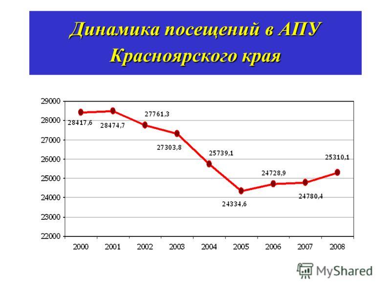 Динамика посещений в АПУ Красноярского края