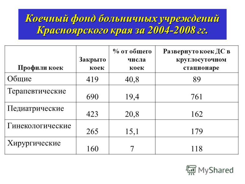 Коечный фонд больничных учреждений Красноярского края за 2004-2008 гг. Профили коек Закрыто коек % от общего числа коек Развернуто коек ДС в круглосуточном стационаре Общие 41940,889 Терапевтические 69019,4761 Педиатрические 42320,8162 Гинекологическ