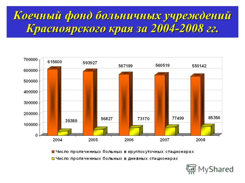 Коечный фонд больничных учреждений Красноярского края за 2004-2008 гг.