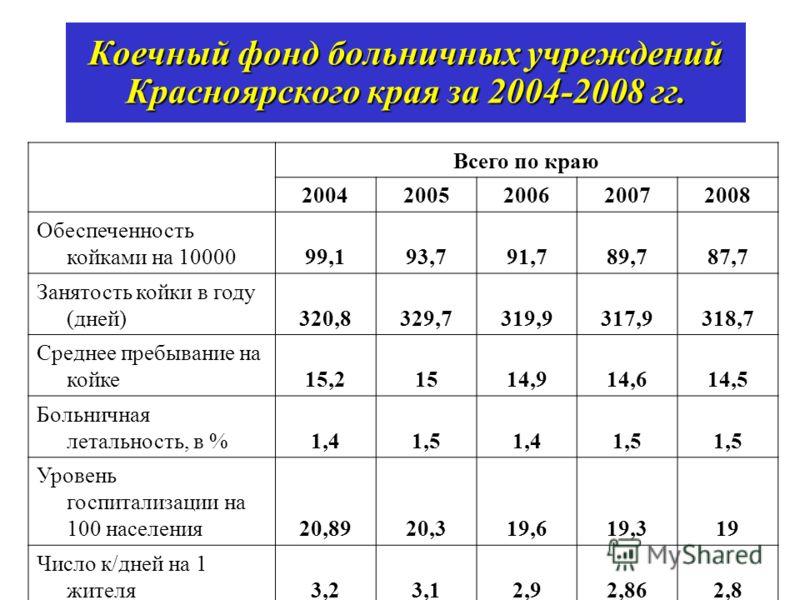 Всего по краю 20042005200620072008 Обеспеченность койками на 1000099,193,791,789,787,7 Занятость койки в году (дней)320,8329,7319,9317,9318,7 Среднее пребывание на койке15,21514,914,614,5 Больничная летальность, в %1,41,51,41,5 Уровень госпитализации