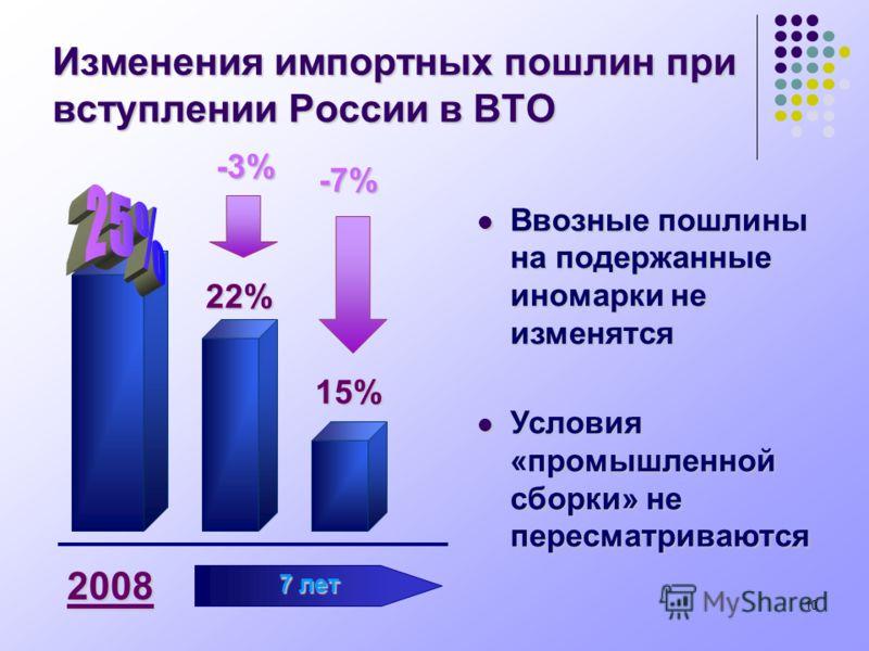 10 Изменения импортных пошлин при вступлении России в ВТО 22% -7% 15% -3% 2008 7 лет Ввозные пошлины на подержанные иномарки не изменятся Ввозные пошлины на подержанные иномарки не изменятся Условия «промышленной сборки» не пересматриваются Условия «