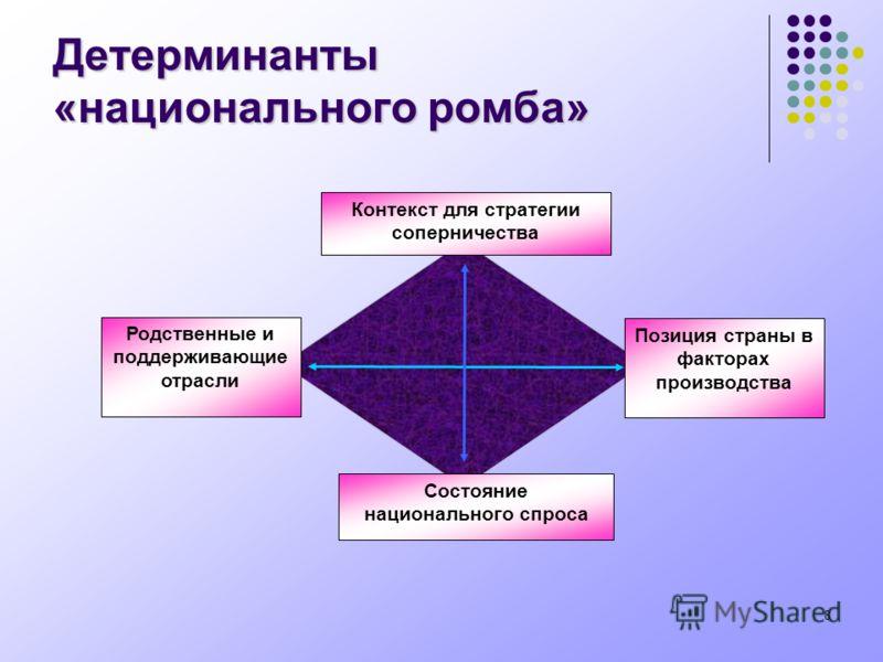 8 Детерминанты «национального ромба» Контекст для стратегии соперничества Состояние национального спроса Позиция страны в факторах производства Родственные и поддерживающие отрасли