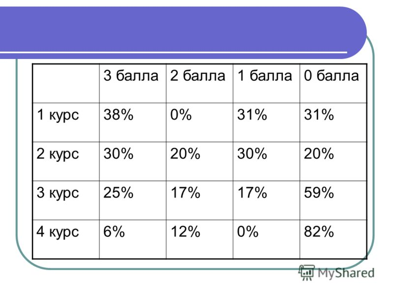3 балла2 балла1 балла0 балла 1 курс38%0%31% 2 курс30%20%30%20% 3 курс25%17% 59% 4 курс6%12%0%82%