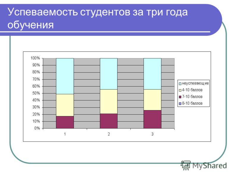Успеваемость студентов за три года обучения