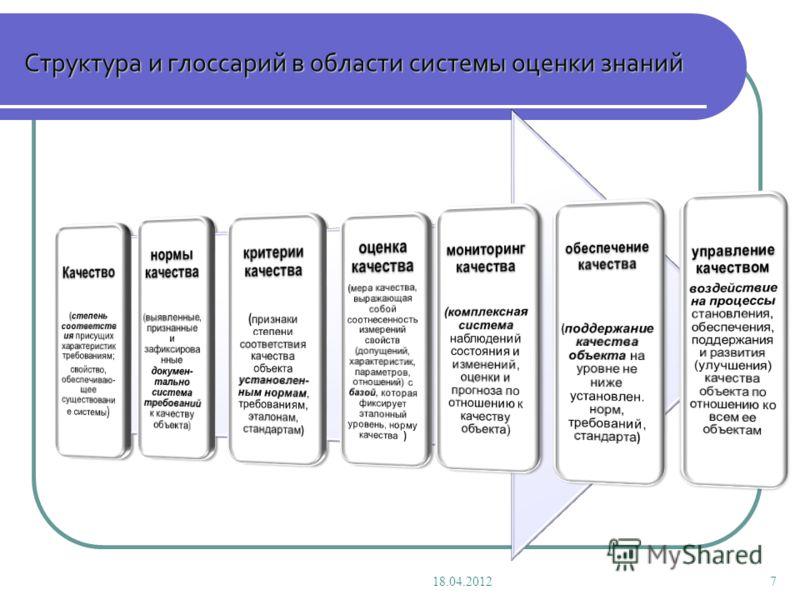 Структура и глоссарий в области системы оценки знаний 18.04.20127