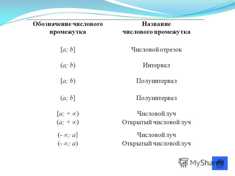 Обозначение числового промежутка Название числового промежутка [a; b] Числовой отрезок (a; b) Интервал [a; b) Полуинтервал (a; b] Полуинтервал [a; + )Числовой луч (a; + )Открытый числовой луч (- ; a]Числовой луч (- ; a)Открытый числовой луч