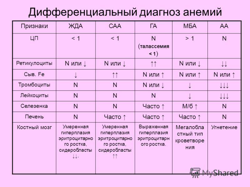 Дифференциальный диагноз анемий ПризнакиЖДАСААГАМБААА ЦП < 1 N ( талассемия < 1 ) > 1N Ретикулоциты N или N или Сыв. Fe N или Тромбоциты NNN или Лейкоциты NNN Селезенка NNЧасто М/б N Печень NЧасто N Костный мозг Умеренная гиперплазия эритроцитарно го