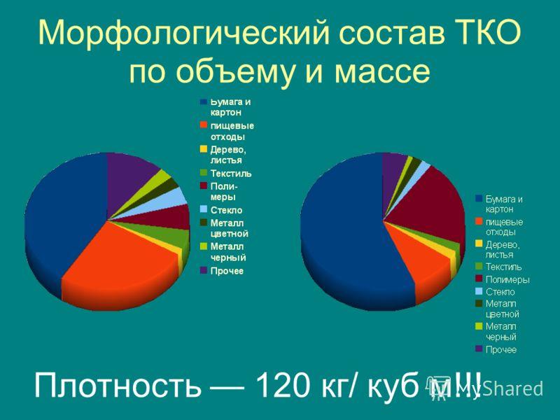 Морфологический состав ТКО по объему и массе Плотность 120 кг/ куб м!!!