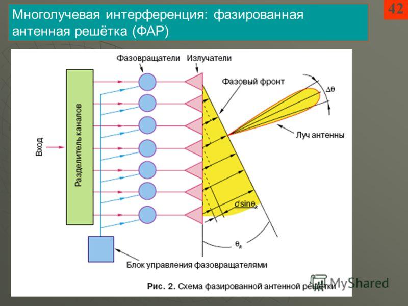 4242 Многолучевая интерференция: фазированная антенная решётка (ФАР)