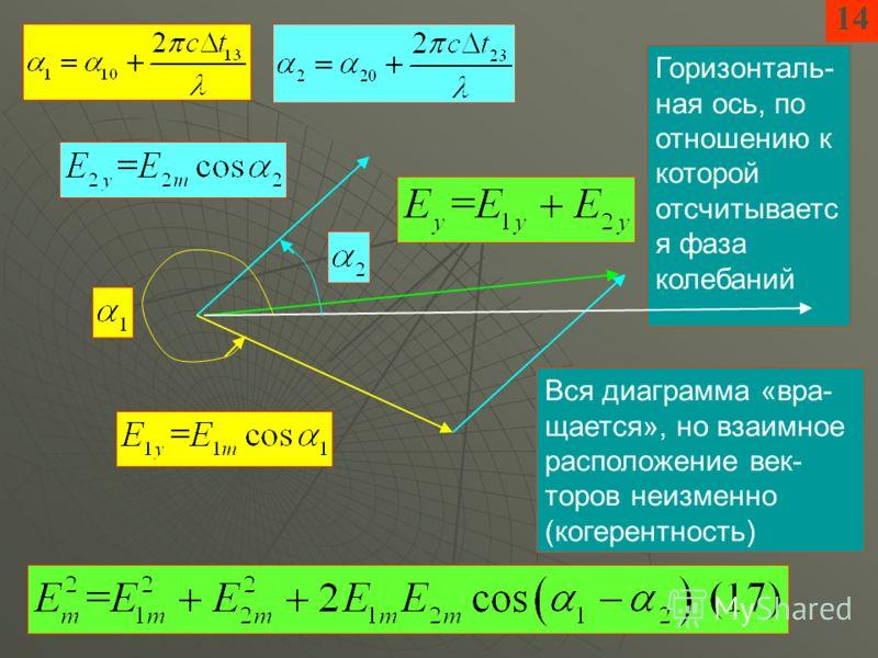 14 Горизонталь- ная ось, по отношению к которой отсчитываетс я фаза колебаний Вся диаграмма «вра- щается», но взаимное расположение век- торов неизменно (когерентность)