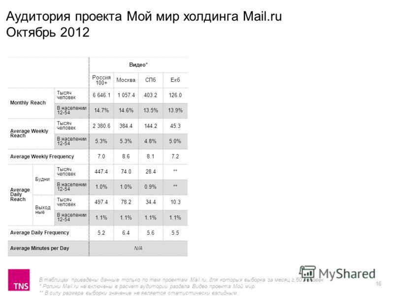16 Аудитория проекта Мой мир холдинга Mail.ru Октябрь 2012 Видео* Россия 100+ МоскваСПбЕкб Monthly Reach Тысяч человек 6 646.11 057.4403.2126.0 В населении 12-54 14.7%14.6%13.5%13.9% Average Weekly Reach Тысяч человек 2 380.6384.4144.245.3 В населени