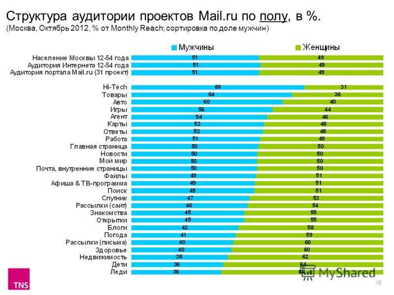 18 Структура аудитории проектов Mail.ru по полу, в %. (Москва, Октябрь 2012, % от Monthly Reach; сортировка по доле мужчин)