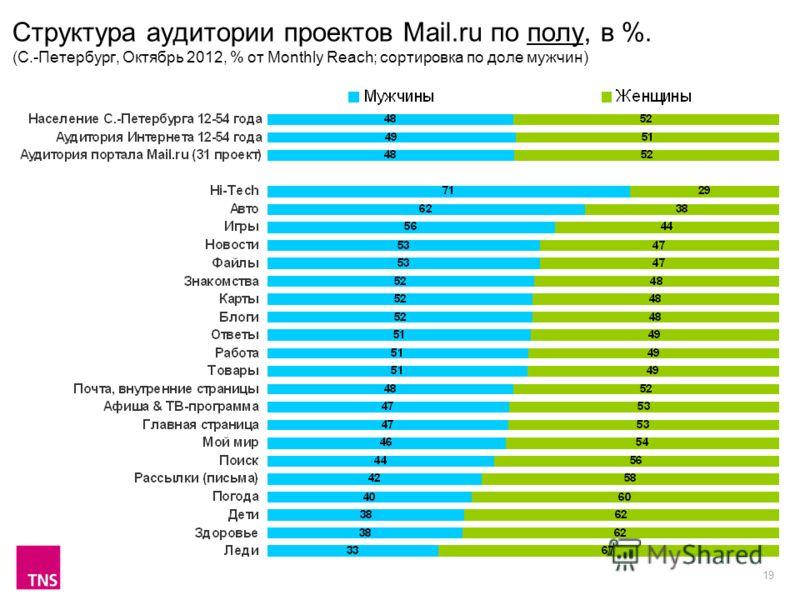 19 Структура аудитории проектов Mail.ru по полу, в %. (С.-Петербург, Октябрь 2012, % от Monthly Reach; сортировка по доле мужчин)