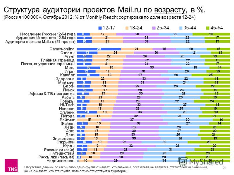 21 Структура аудитории проектов Mail.ru по возрасту, в %. (Россия 100 000+, Октябрь 2012, % от Monthly Reach; сортировка по доле возраста 12-24) Отсутствие данных по какой-либо демо-группе означает, что значение показателя не является статистически з