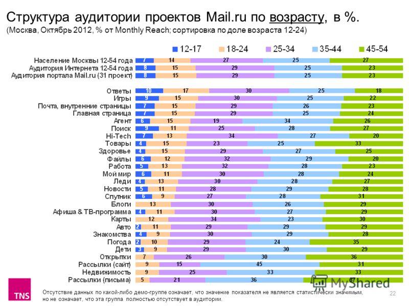 22 Структура аудитории проектов Mail.ru по возрасту, в %. (Москва, Октябрь 2012, % от Monthly Reach; сортировка по доле возраста 12-24) Отсутствие данных по какой-либо демо-группе означает, что значение показателя не является статистически значимым,