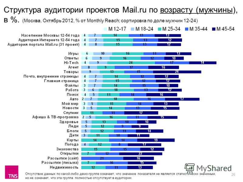 26 Структура аудитории проектов Mail.ru по возрасту (мужчины), в %. (Москва, Октябрь 2012, % от Monthly Reach; сортировка по доле мужчин 12-24) Отсутствие данных по какой-либо демо-группе означает, что значение показателя не является статистически зн