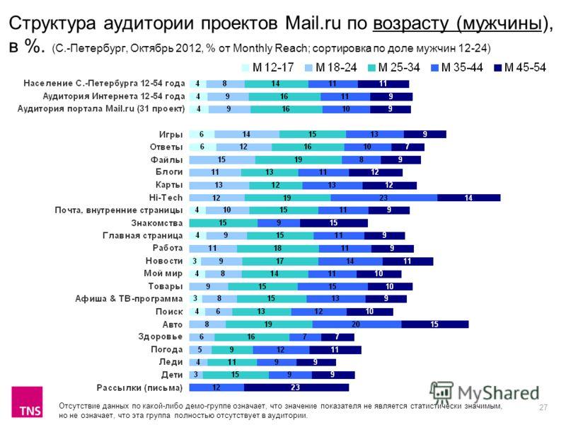 27 Структура аудитории проектов Mail.ru по возрасту (мужчины), в %. (С.-Петербург, Октябрь 2012, % от Monthly Reach; сортировка по доле мужчин 12-24) Отсутствие данных по какой-либо демо-группе означает, что значение показателя не является статистиче