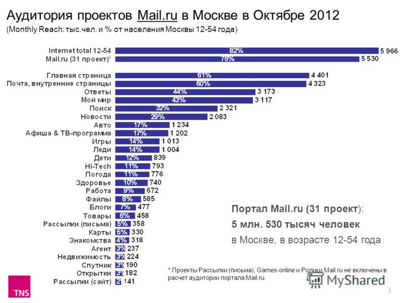 3 Аудитория проектов Mail.ru в Москве в Октябре 2012 (Monthly Reach: тыс.чел. и % от населения Москвы 12-54 года) Портал Mail.ru (31 проект): 5 млн. 530 тысяч человек в Москве, в возрасте 12-54 года * Проекты Рассылки (письма), Games-online и Ролики