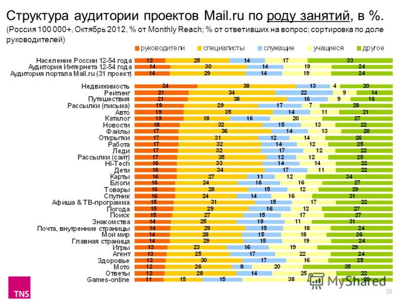33 Структура аудитории проектов Mail.ru по роду занятий, в %. (Россия 100 000+, Октябрь 2012, % от Monthly Reach; % от ответивших на вопрос; сортировка по доле руководителей)